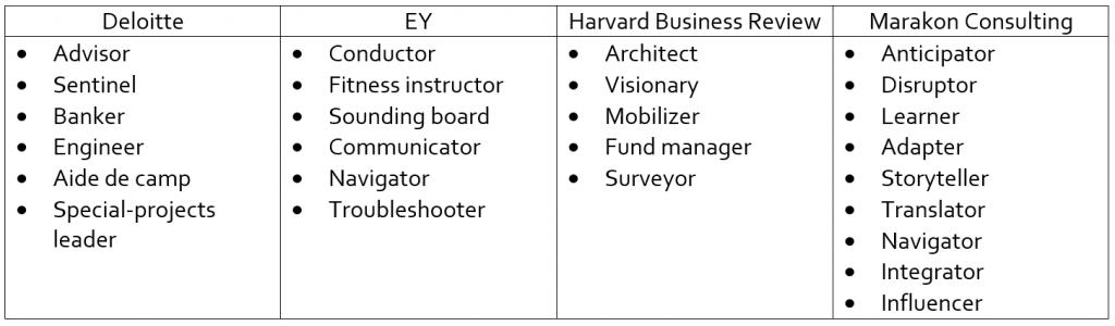 CSO chart