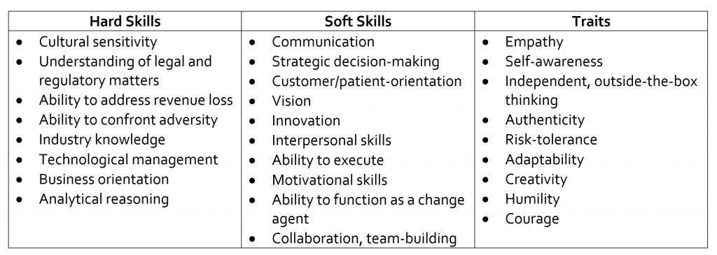 healthcare leadership skills table